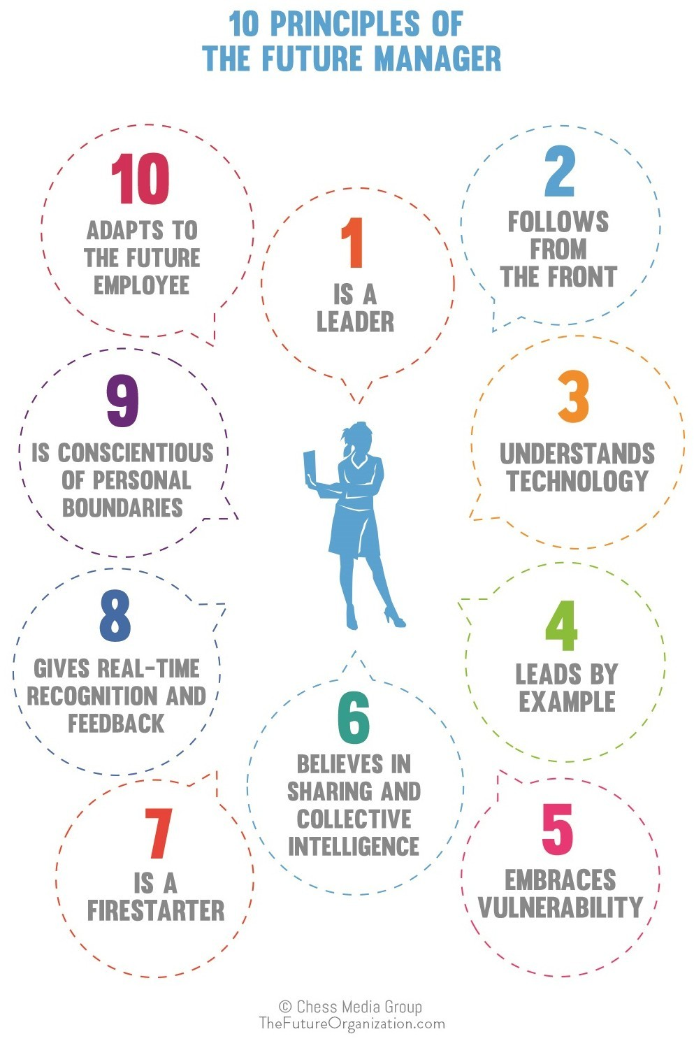 """Ten Simple Steps To Become A """"Future Manager"""""""