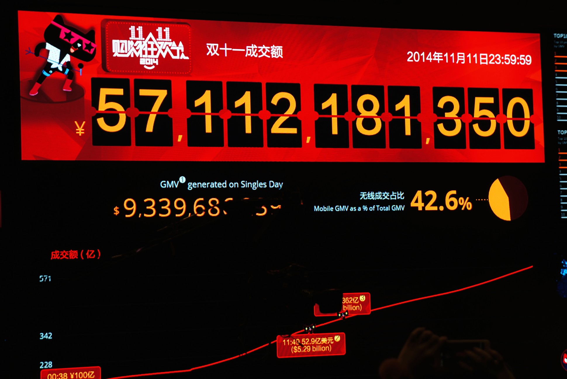Live data streaming of Alibaba's Singles Day sale on November 11, 2014.